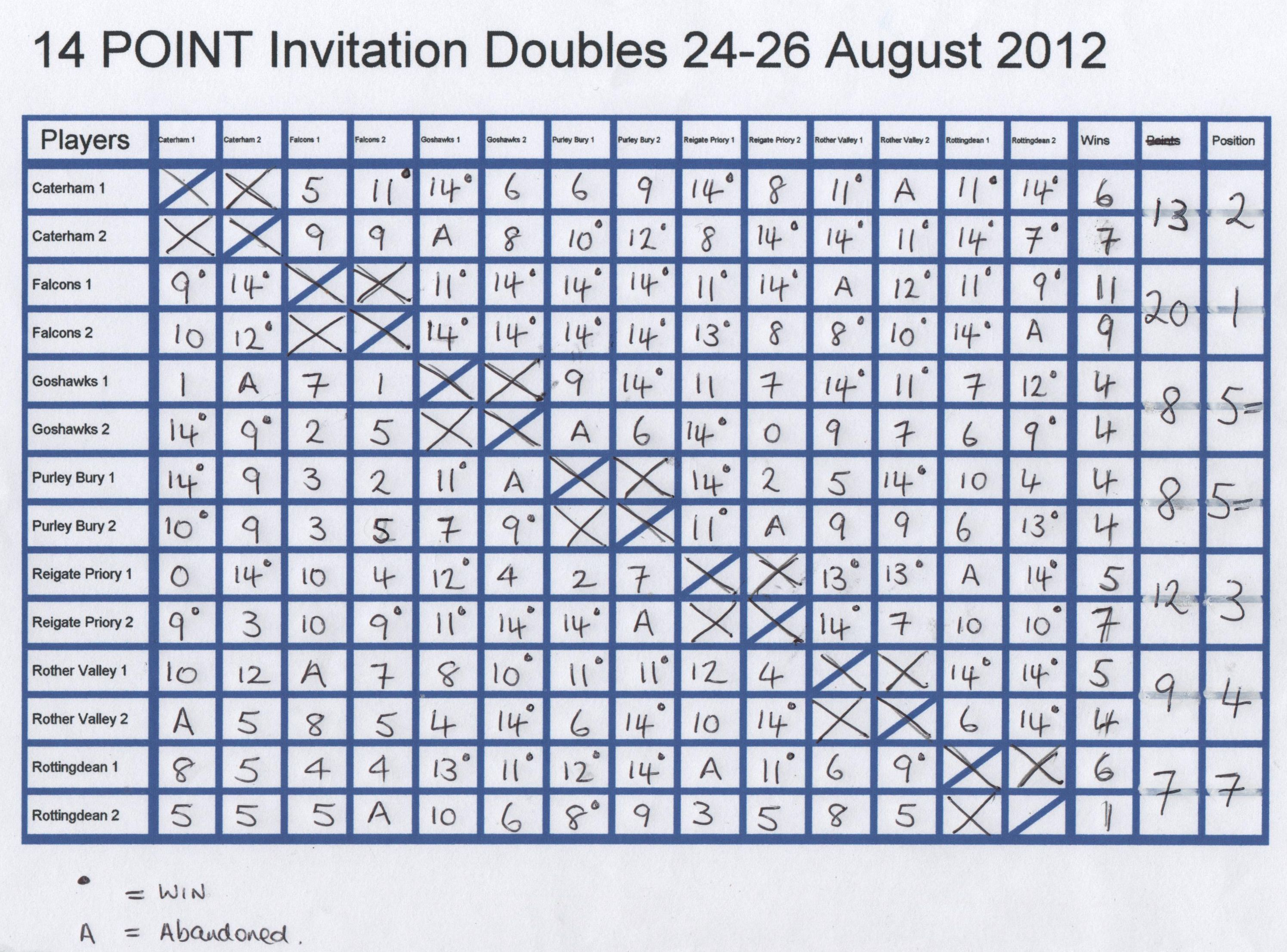 Inv-doubles-2012.jpg